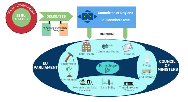 The Committee of the Regions