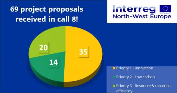 Interreg NWE's Call 8 Closes with Strong Irish Presence