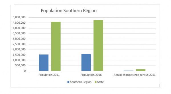 Demographics trends in the Southern Region